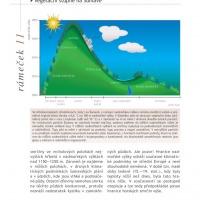 Šumavské smrčiny - výškový profil